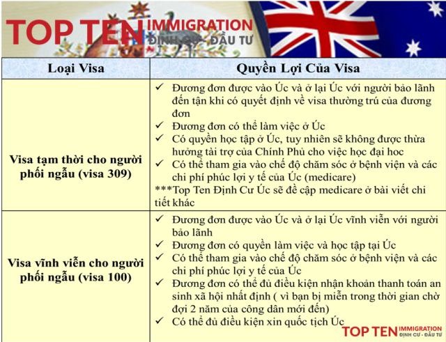 Top-Ten-dinh-cu-uc.png
